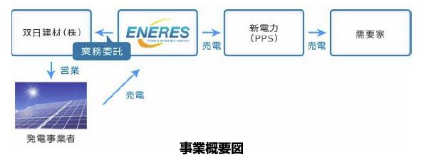 双日子会社とエナリス、太陽光発電事業者からの電力買取りで提携