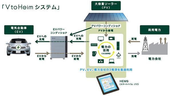 積水化学、太陽光発電・EV充電システム標準搭載のスマートハウスを発売