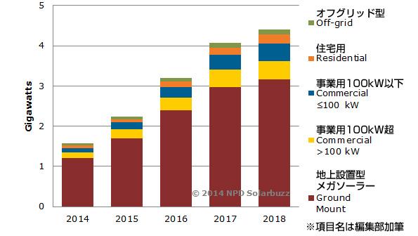 中東・アフリカ地域の太陽光発電設備の年間導入量 2018年には約3倍か