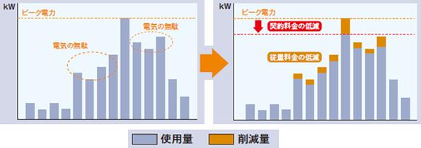 「大阪版BEMS事業者」の登録制度が開始 中小事業者の導入の参考に