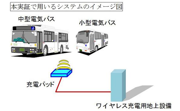 東芝、羽田空港周辺で電動バスの運行実験 ワイヤレス充電も搭載