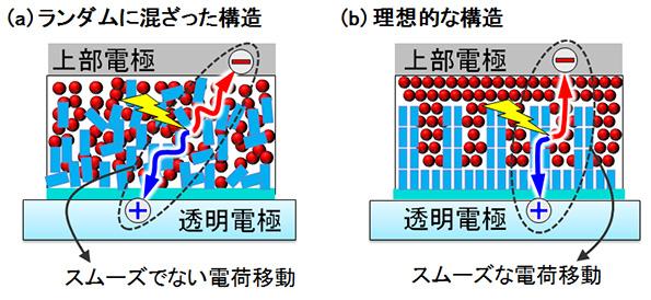 有機薄膜太陽電池の変換効率が2.2倍に 産総研、新しい発電層構造を開発