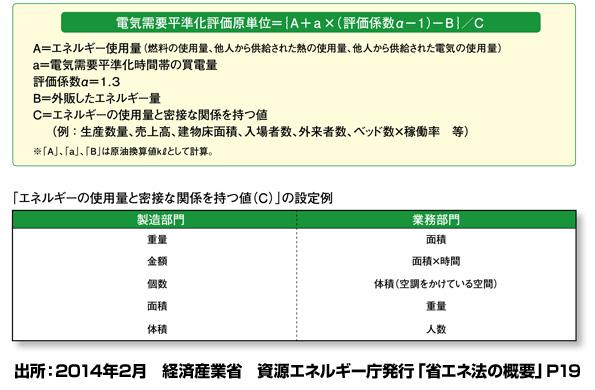 テナントのための電気使用量算出ツールが無料公開 改正省エネ法の報告書などに便利