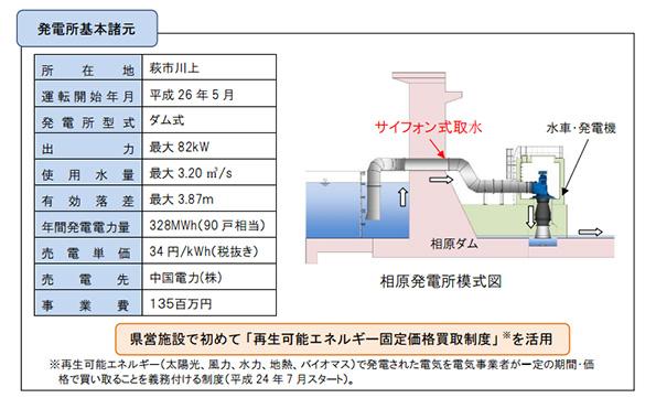 山口県、県営初の小水力発電事業 出力82kW、1億3500万円