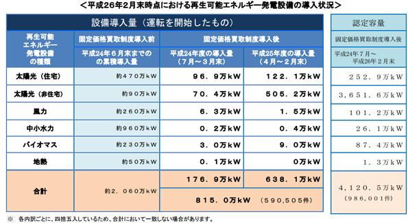2014年2月末時点の非住宅用太陽光、稼働開始の割合は約15%