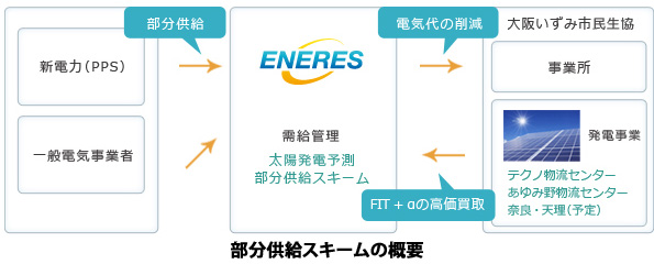 エナリス、大阪でも交付金を活用した電力売買スキーム