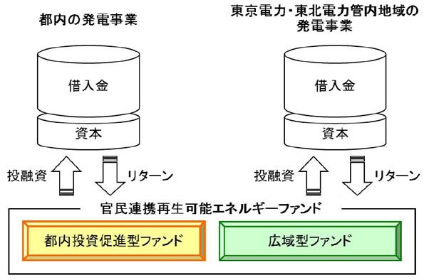 東京都、40億円規模の再エネ発電ファンド設立 運営事業者を募集