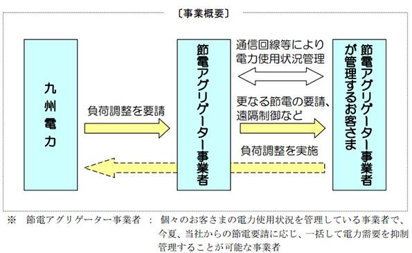 九州電力、節電アグリゲーターを募集 負荷調整実績に応じて委託料も