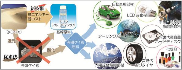 産総研、砂から有機ケイ素を製造する新技術を開発