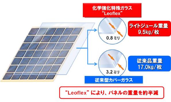 出力225Wで重さ9.5kgの太陽光発電パネル 薄くて強い特殊ガラスを使用
