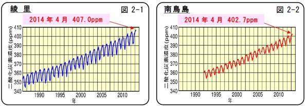 気象庁のCO2濃度調査 海上・上空でも400ppmを突破