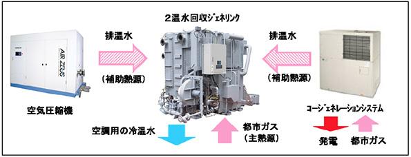 2種類の排温水を同時利用できる吸収冷温水機 従来比25%のガス削減