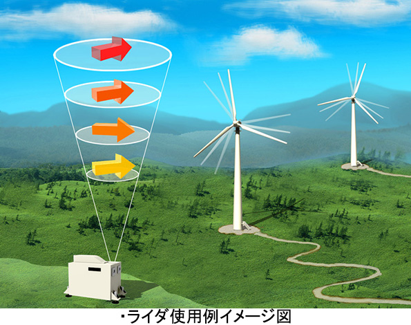 風力発電候補地の風況をレーザー光で観測する「風計測ライダ」に新製品