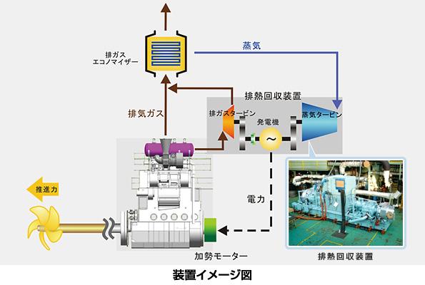 商船三井の舶用排熱回収システム、船舶海洋工学会賞を受賞