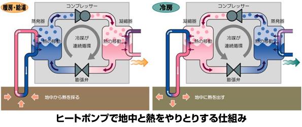 奈良県、地中熱ヒートポンプ設備を導入する住宅・事業所に補助金