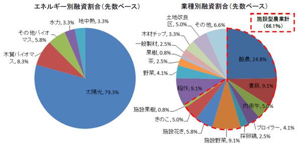 日本公庫、昨年の農林水産部門への再エネ融資は126億円 今年も受付中