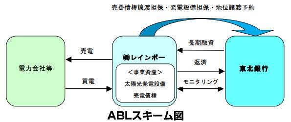 宮城県のメガソーラー、東北銀行がABLで融資 総額5億6000万円
