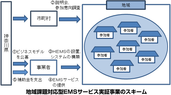 神奈川県、児童・高齢者の見守りを同時に行う住宅地のEMSサービスを公募