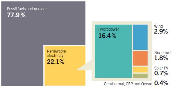 世界の自然エネ容量、1,560GWを突破 発電量の割合は22%に