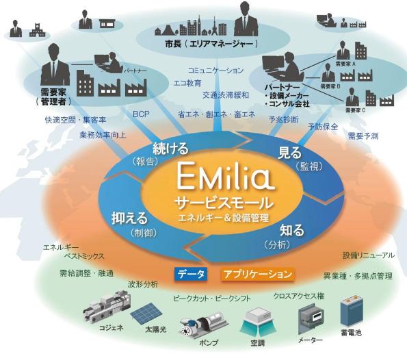 ビル・工場・店舗を統合管理できるEMS 日立「EMilia」