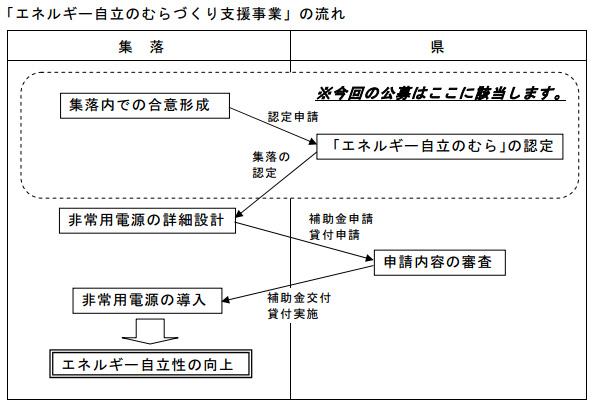 兵庫県、「エネルギー自立のむら」を公募 再エネや蓄電池の導入に補助金