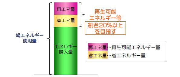 東京都、下水道事業の再エネの割合を2024年度には20%以上に
