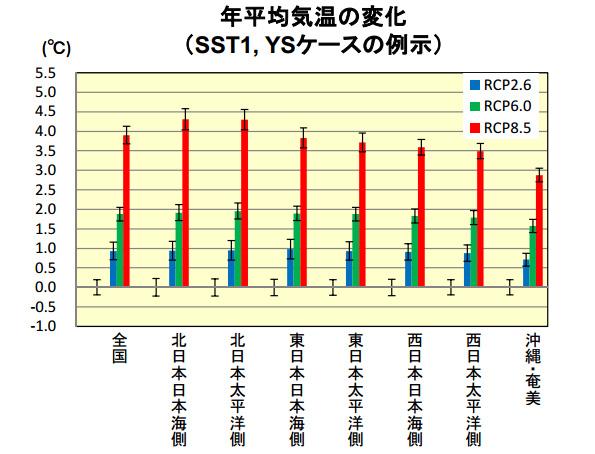 日本の「真夏日」、特に西日本で増えていく 環境省が気候変動を予測