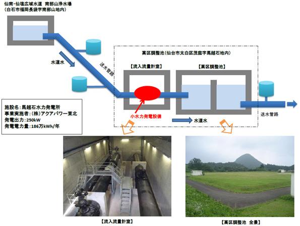 宮城県、調整池を利用した小水力発電所の運転を7月に開始