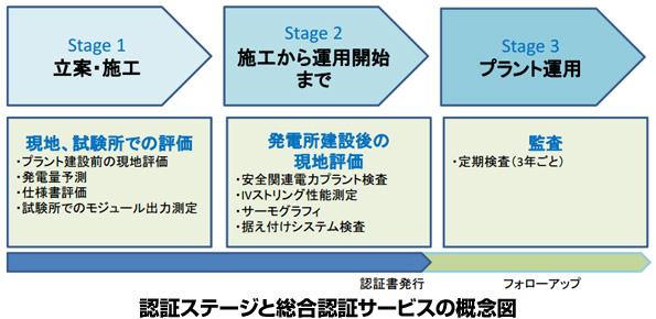 徳島県のメガソーラー、総合認証を取得 運用・投資の長期信頼性を確保