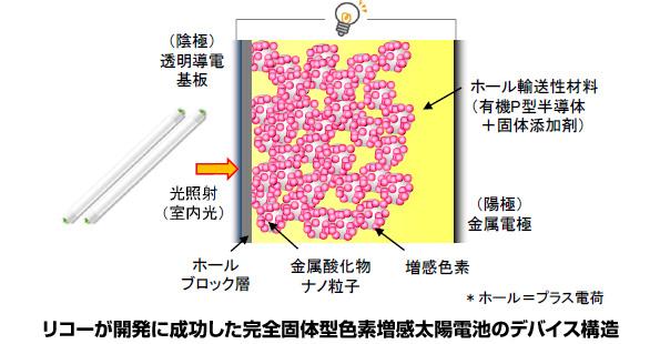 リコー、色素増感太陽電池の固体化に成功 弱い光でも高出力発電