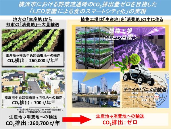 植物工場の野菜を超小型モビリティで流通 CO2ゼロの農産物流通モデル
