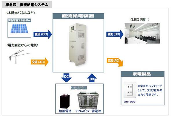 再エネ電力を直流でLED照明などに給電するシステム 変換ロスを削減