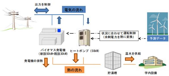 北海道電力、家畜系バイオマス発電の研究開発を開始