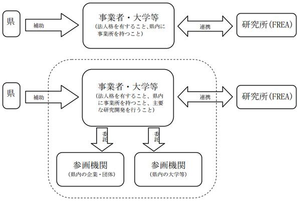 福島県、再エネ技術の研究開発に補助金 産総研の支援付きで最大1千万円