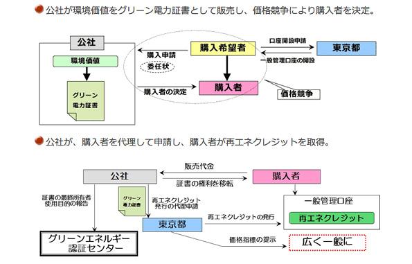 東京都、CO2総量削減義務に利用できる再エネクレジットのオークション開始