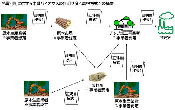 島根県、木質バイオマスの証明制度『島根方式』をスタート 発電用チップの産地を確認