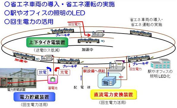 JR西日本、神戸線の新駅設備に電車の回生電力を利用 50%節電見込む