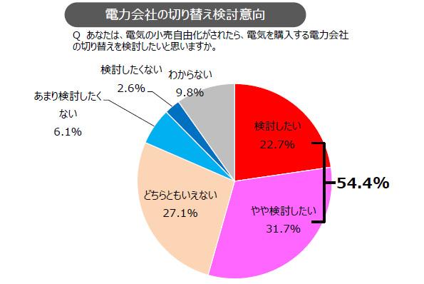 「安くなるなら」 電力自由化のアンケート、54%が電力会社の切替え検討