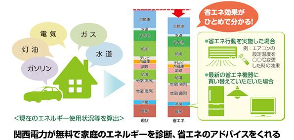 関西電力、無料で「家庭エコ診断サービス」 7月から訪問スタート