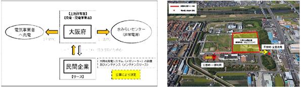 大阪府、下水処理センターのメガソーラー候補地を2カ所追加 引き続き公募中
