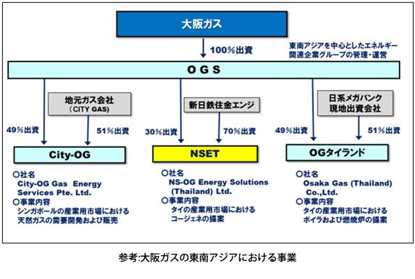 「大阪ガスのガス利用技術」×「新日鉄住金の省エネ技術」 タイで合体