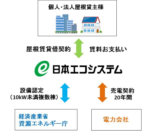日本エコシステム、屋根借り太陽光発電のサービス開始