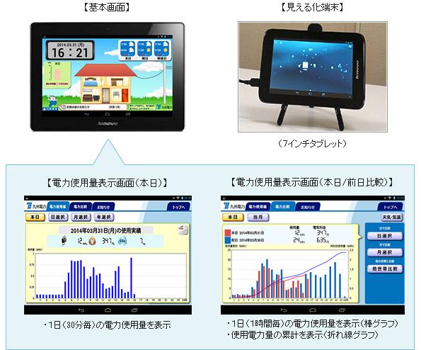 九州電力、スマートグリッド実証試験で「節電協力金」などのテスト