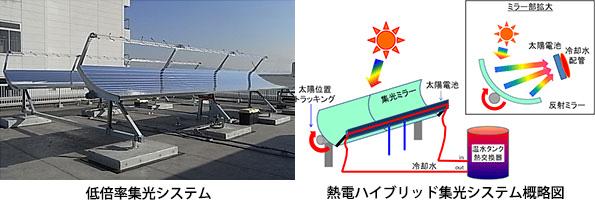 太陽光発電の多用途化技術、NEDO支援の7件が決定 熱電ハイブリッド集光など
