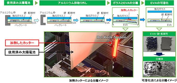 太陽電池のリサイクル技術、NEDO支援の8件が決定 回収や分解方法など
