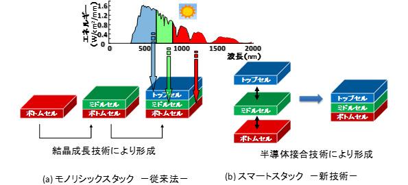 産総研、多接合太陽電池を安価に製造する新技術を開発