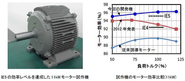 日立、国際規格最高レベルの効率96%を実現するモーターを開発