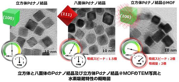 京大など、燃料電池の新材料に役立つ発見 水素吸蔵量・吸蔵速度が2倍に