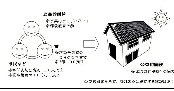 埼玉県川口市、市民出資を集めて学校・老人ホーム等の太陽光発電に支援金