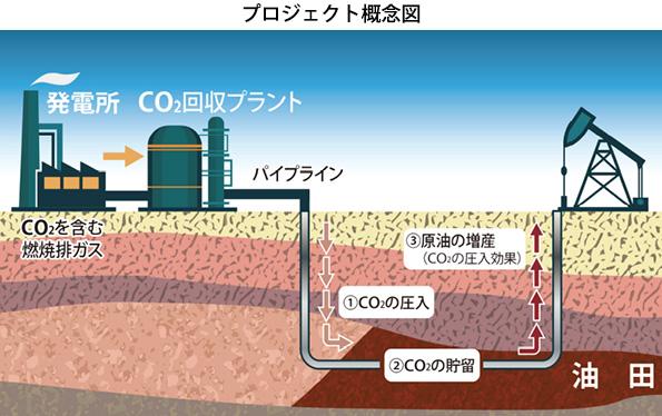 CO2を地下に圧入して石油を増産 JX日鉱日石がアメリカでプロジェクト開始